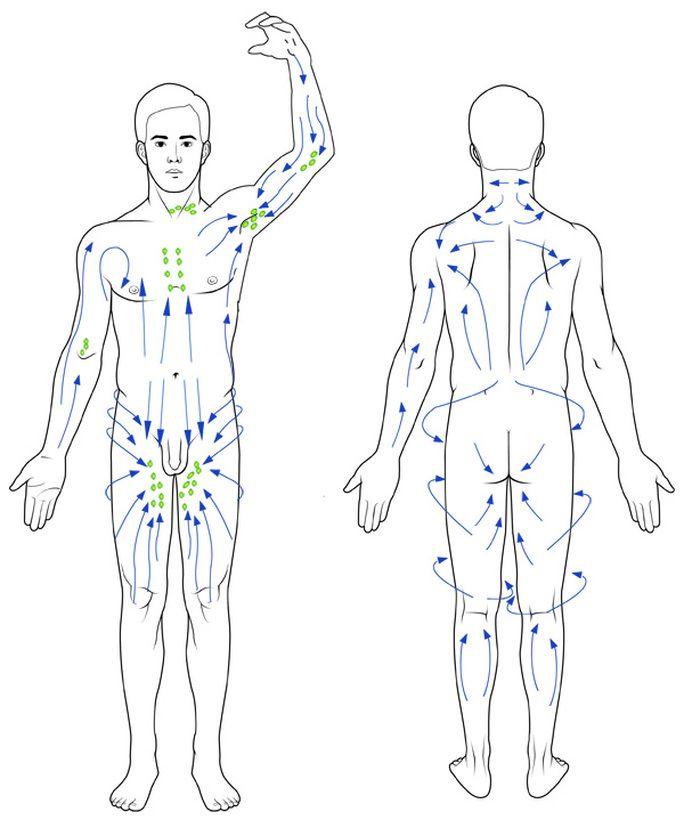 manual superficial lymph massage contra indications