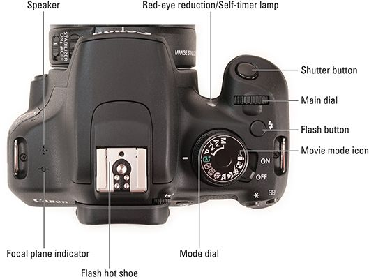 how to manually put in c log on eos 1300d