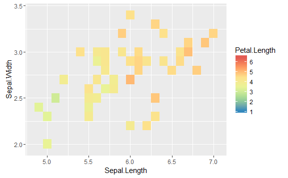 how to manually scale in r